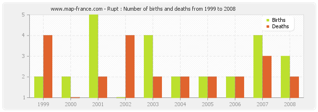Rupt : Number of births and deaths from 1999 to 2008