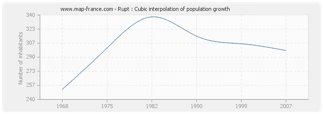 Rupt : Cubic interpolation of population growth