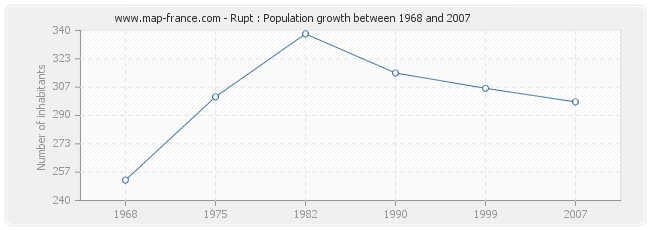 Population Rupt