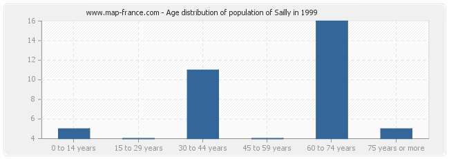 Age distribution of population of Sailly in 1999