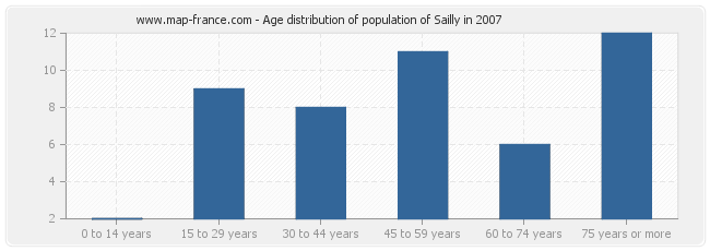 Age distribution of population of Sailly in 2007