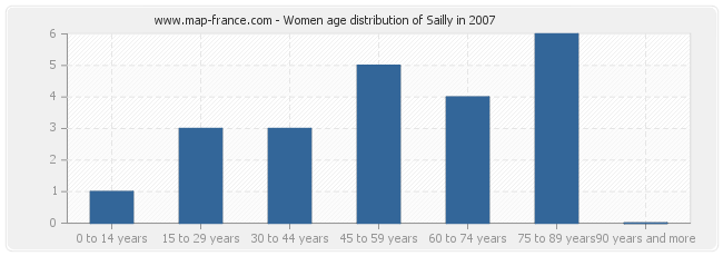 Women age distribution of Sailly in 2007