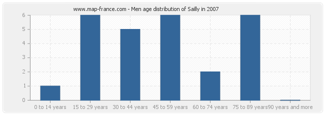 Men age distribution of Sailly in 2007
