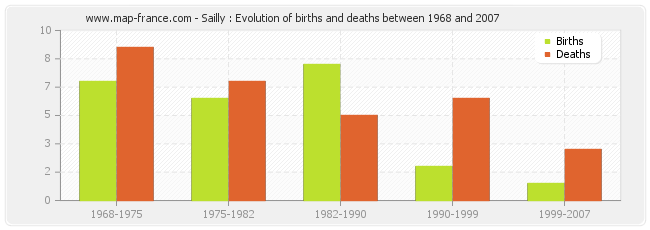 Sailly : Evolution of births and deaths between 1968 and 2007
