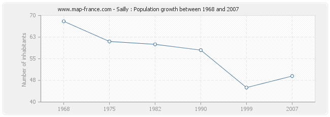 Population Sailly