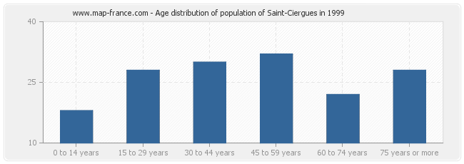 Age distribution of population of Saint-Ciergues in 1999