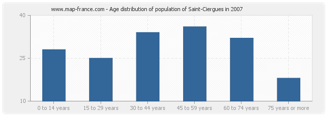 Age distribution of population of Saint-Ciergues in 2007
