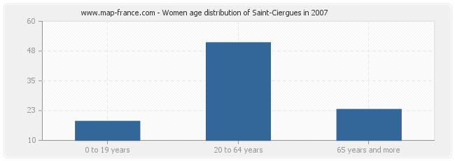 Women age distribution of Saint-Ciergues in 2007