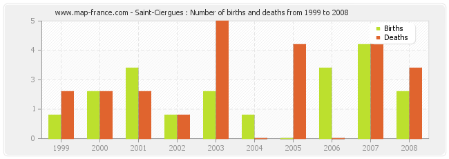 Saint-Ciergues : Number of births and deaths from 1999 to 2008