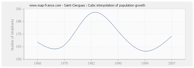 Saint-Ciergues : Cubic interpolation of population growth