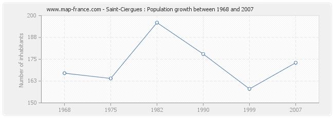 Population Saint-Ciergues