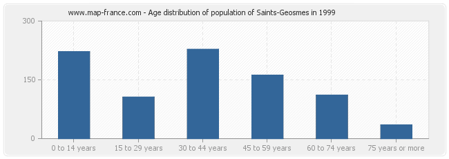 Age distribution of population of Saints-Geosmes in 1999