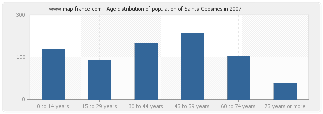 Age distribution of population of Saints-Geosmes in 2007