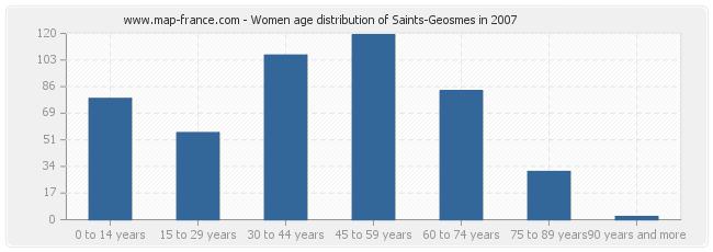 Women age distribution of Saints-Geosmes in 2007