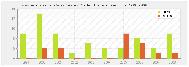 Saints-Geosmes : Number of births and deaths from 1999 to 2008