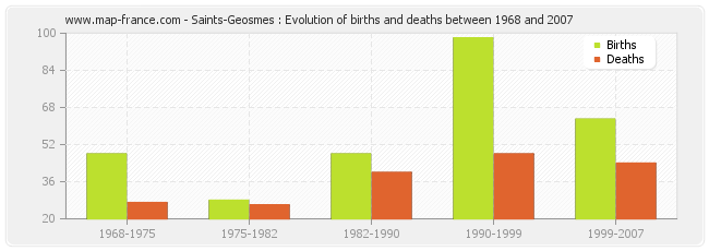 Saints-Geosmes : Evolution of births and deaths between 1968 and 2007