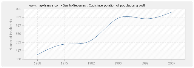 Saints-Geosmes : Cubic interpolation of population growth