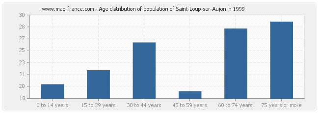 Age distribution of population of Saint-Loup-sur-Aujon in 1999
