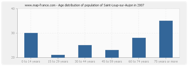 Age distribution of population of Saint-Loup-sur-Aujon in 2007
