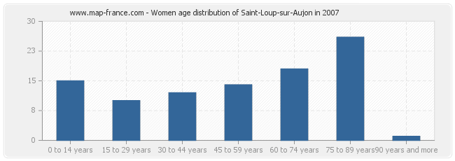 Women age distribution of Saint-Loup-sur-Aujon in 2007