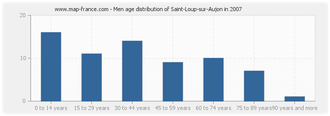 Men age distribution of Saint-Loup-sur-Aujon in 2007