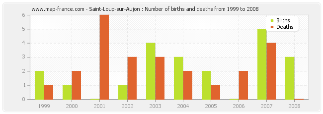 Saint-Loup-sur-Aujon : Number of births and deaths from 1999 to 2008