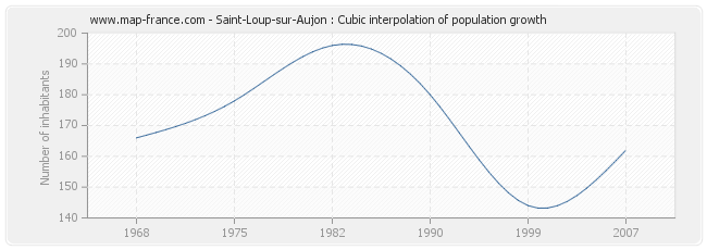 Saint-Loup-sur-Aujon : Cubic interpolation of population growth