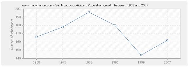 Population Saint-Loup-sur-Aujon