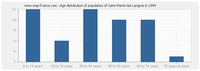 Age distribution of population of Saint-Martin-lès-Langres in 1999