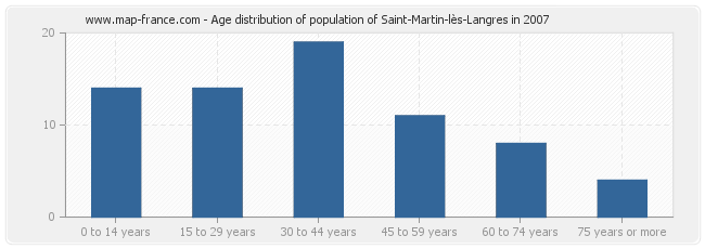 Age distribution of population of Saint-Martin-lès-Langres in 2007