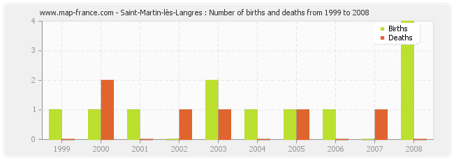 Saint-Martin-lès-Langres : Number of births and deaths from 1999 to 2008