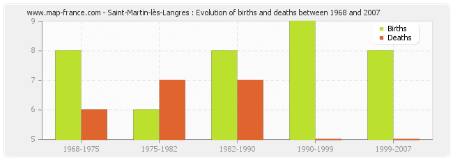 Saint-Martin-lès-Langres : Evolution of births and deaths between 1968 and 2007