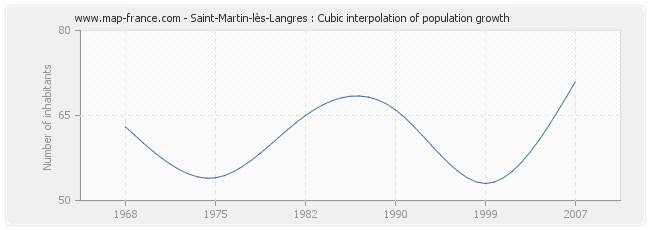 Saint-Martin-lès-Langres : Cubic interpolation of population growth