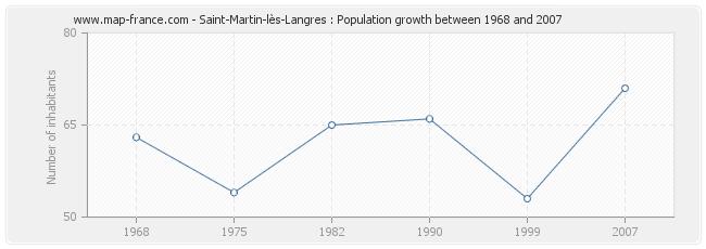 Population Saint-Martin-lès-Langres