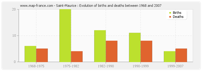 Saint-Maurice : Evolution of births and deaths between 1968 and 2007