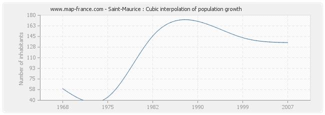Saint-Maurice : Cubic interpolation of population growth