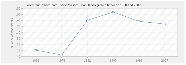 Population Saint-Maurice