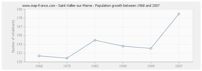 Population Saint-Vallier-sur-Marne