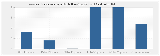 Age distribution of population of Saudron in 1999