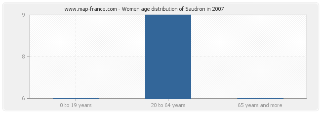 Women age distribution of Saudron in 2007