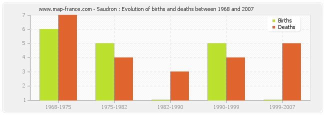 Saudron : Evolution of births and deaths between 1968 and 2007