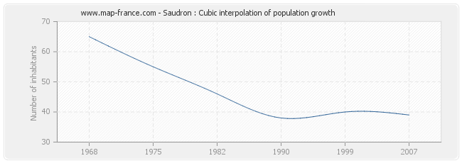 Saudron : Cubic interpolation of population growth