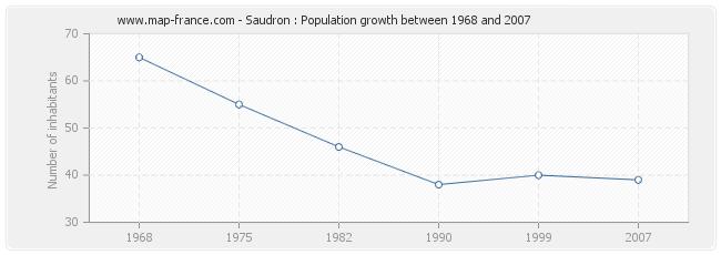 Population Saudron