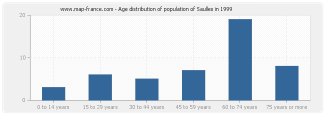 Age distribution of population of Saulles in 1999