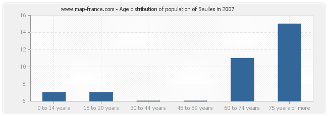 Age distribution of population of Saulles in 2007