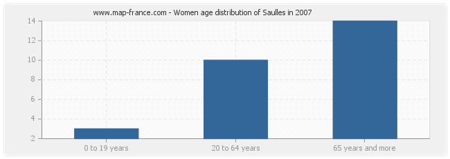 Women age distribution of Saulles in 2007