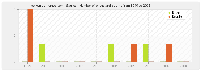 Saulles : Number of births and deaths from 1999 to 2008