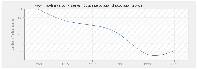 Saulles : Cubic interpolation of population growth