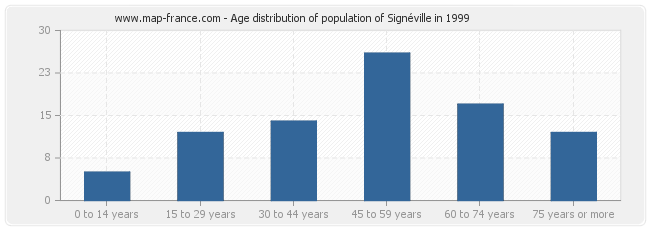 Age distribution of population of Signéville in 1999