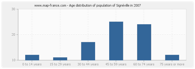 Age distribution of population of Signéville in 2007